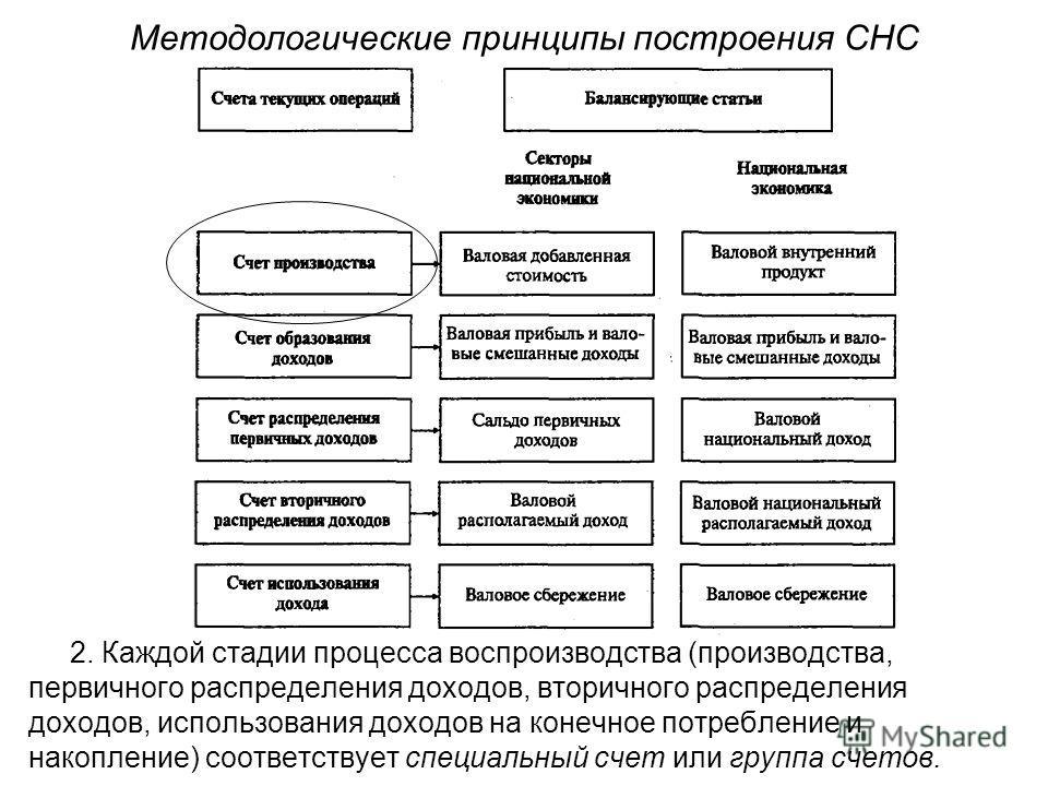 Методологические принципы построения СНС 2. Каждой стадии процесса воспроизводства (производства, первичного распределения доходов, вторичного распределения доходов, использования доходов на конечное потребление и накопление) соответствует специальны