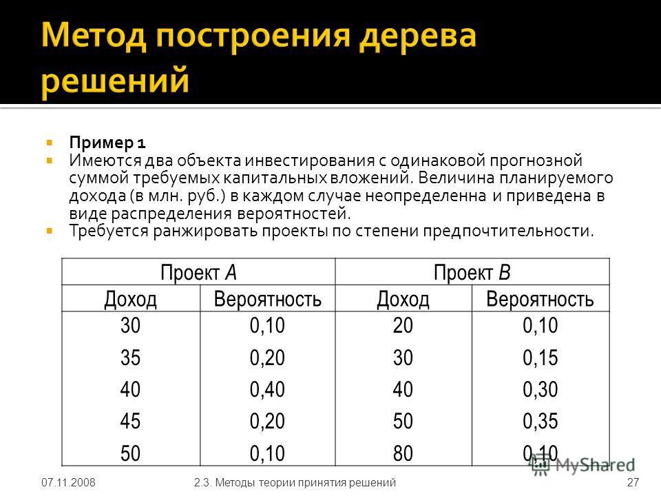 Пример 1 Имеются два объекта инвестирования с одинаковой прогнозной суммой требуемых капитальных вложений. Величина планируемого дохода (в млн. руб.) в каждом случае неопределенна и приведена в виде распределения вероятностей. Требуется ранжировать п