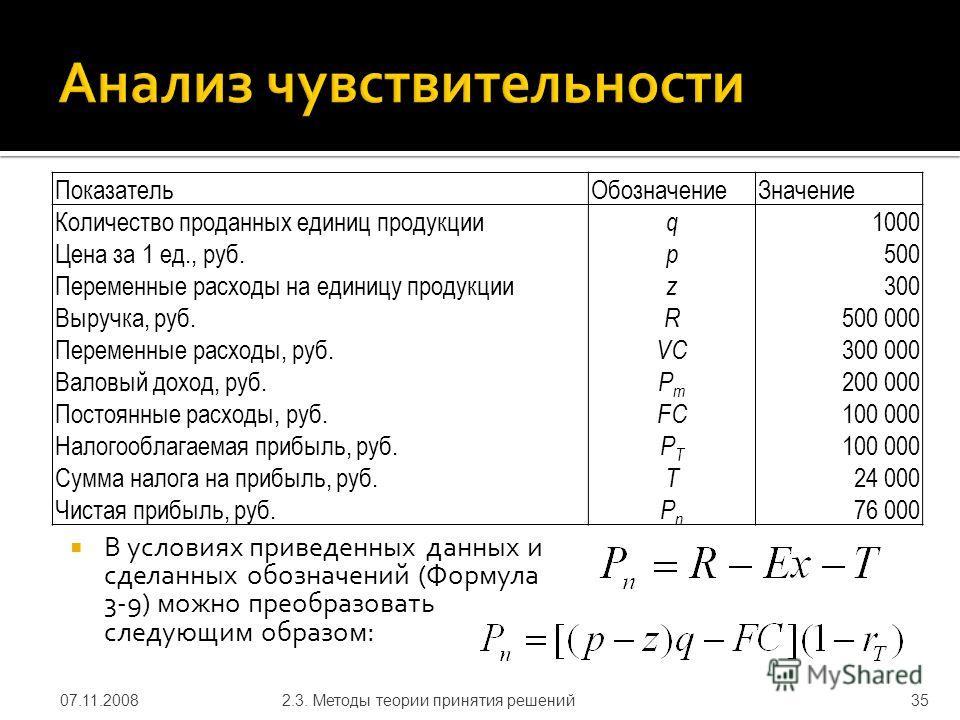 В условиях приведенных данных и сделанных обозначений (Формула 3 9) можно преобразовать следующим образом: 07.11.20082.3. Методы теории принятия решений35 ПоказательОбозначениеЗначение Количество проданных единиц продукции q 1000 Цена за 1 ед., руб.