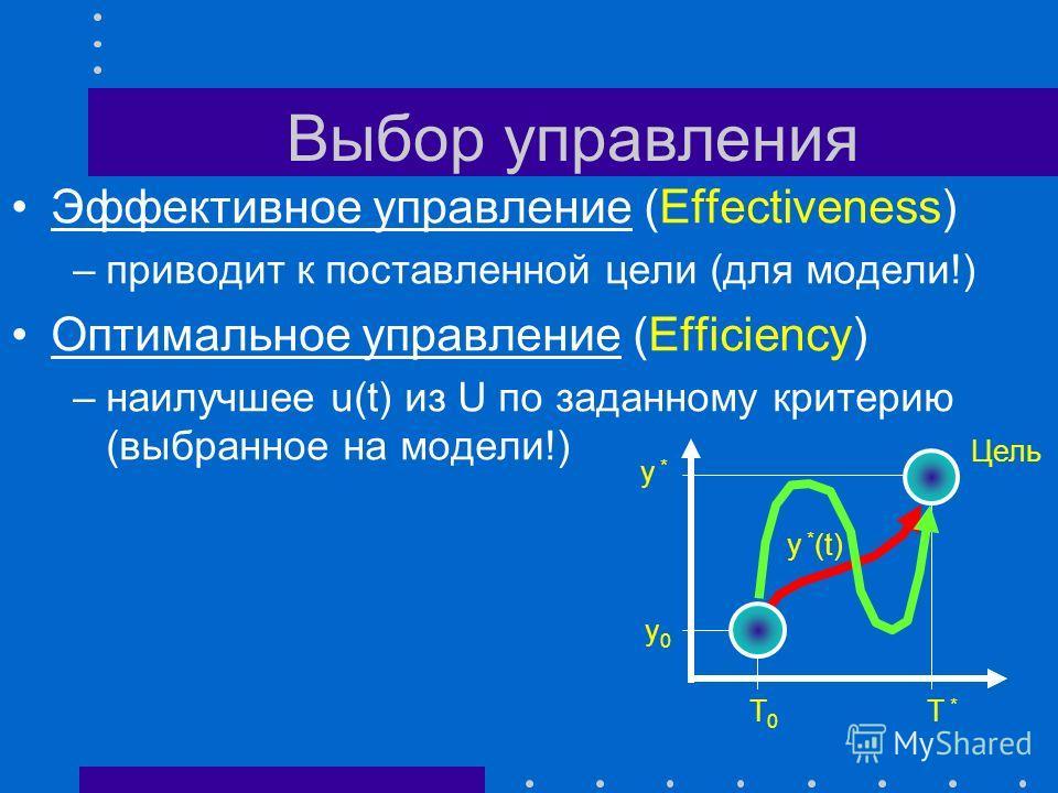 5. Блок управления S SMSM u(t) v(t) y M (t) y(t) v М (t)