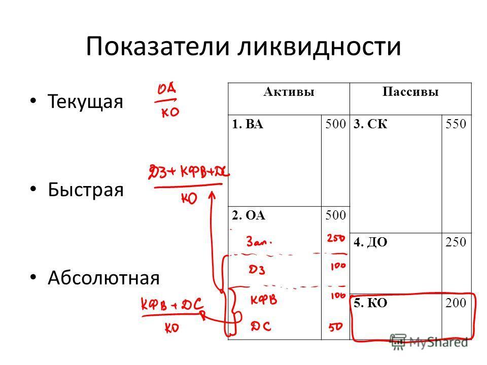 Показатели ликвидности Текущая Быстрая Абсолютная АктивыПассивы 1. ВА5003. СК550 2. ОА500 4. ДО250 5. КО200