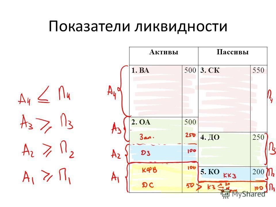 Показатели ликвидности АктивыПассивы 1. ВА5003. СК550 2. ОА500 4. ДО250 5. КО200