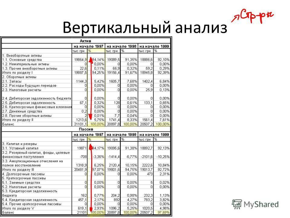 Вертикальный анализ