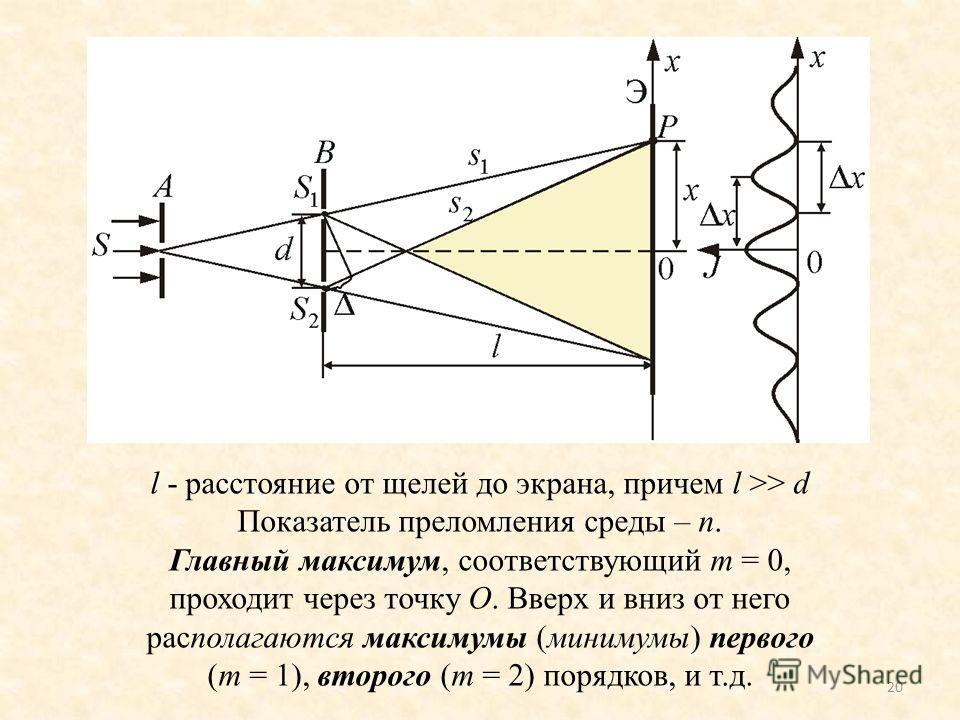 20 l - расстояние от щелей до экрана, причем l >> d Показатель преломления среды – n. Главный максимум, соответствующий m = 0, проходит через точку О. Вверх и вниз от него располагаются максимумы (минимумы) первого (m = 1), второго (m = 2) порядков,
