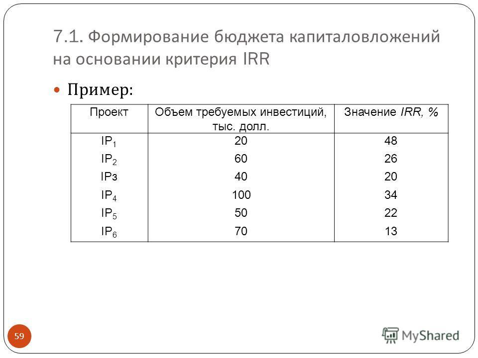 7.1. Формирование бюджета капиталовложений на основании критерия IRR 59 Пример : ПроектОбъем требуемых инвестиций, тыс. долл. Значение IRR, % IP 1 2048 IP 2 6026 IPз4020 IP 4 10034 IP 5 5022 IP 6 7013