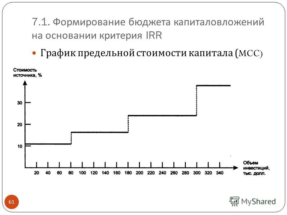 7.1. Формирование бюджета капиталовложений на основании критерия IRR 61 График предельной стоимости капитала (MCC)