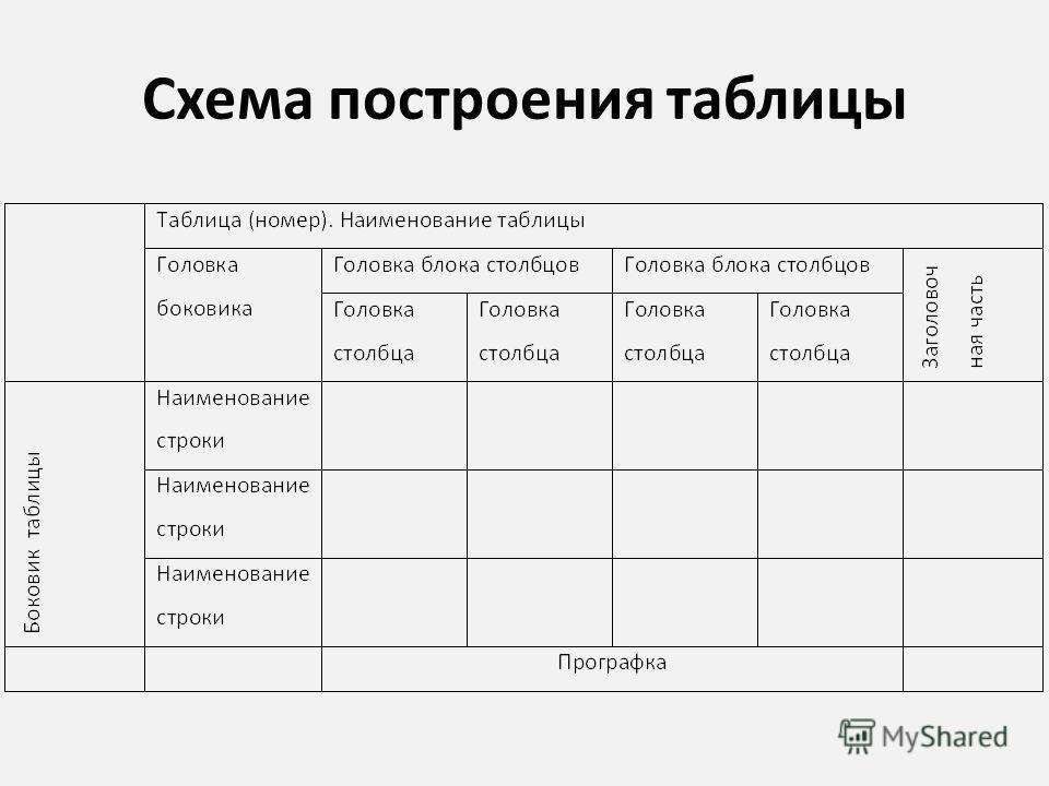 Схема построения таблицы