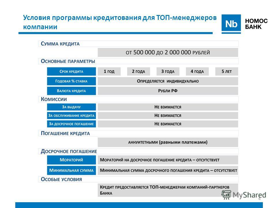 4 Условия программы кредитования для ТОП-менеджеров компании