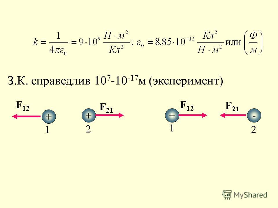 З.К. справедлив 10 7 -10 -17 м (эксперимент) + ++- 1 2 1 2 F 12 F 21 F 12 F 21