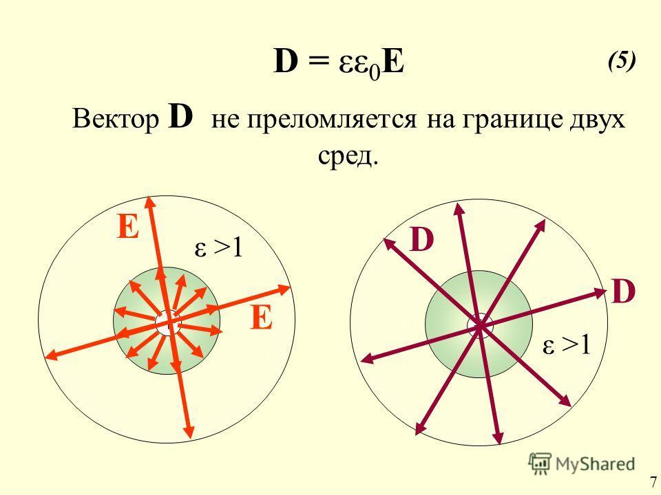 + ε >1 + Е Е D D Вектор D не преломляется на границе двух сред. D = εε 0 E (5) 7