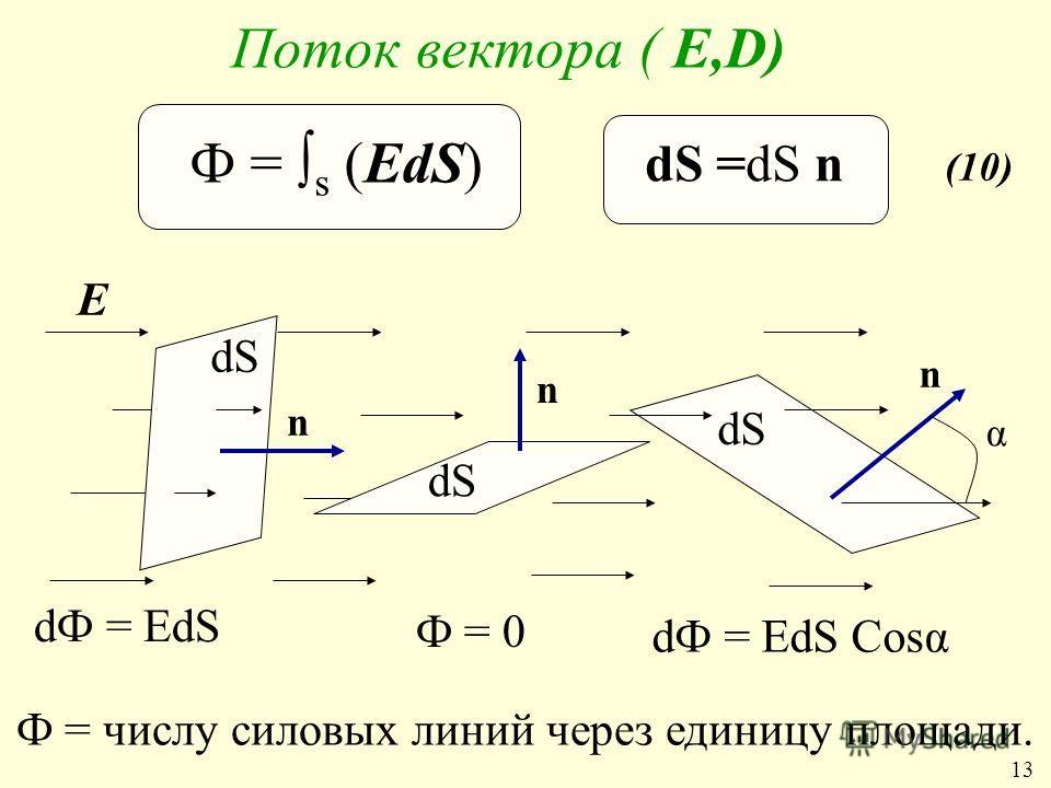 Поток вектора ( Е,D) Е n n n α dФ = ЕdS Ф = 0 dФ = ЕdS Cosα Ф = числу силовых линий через единицу площади. Ф = s (ЕdS) dS (10) 13 dS =dS n