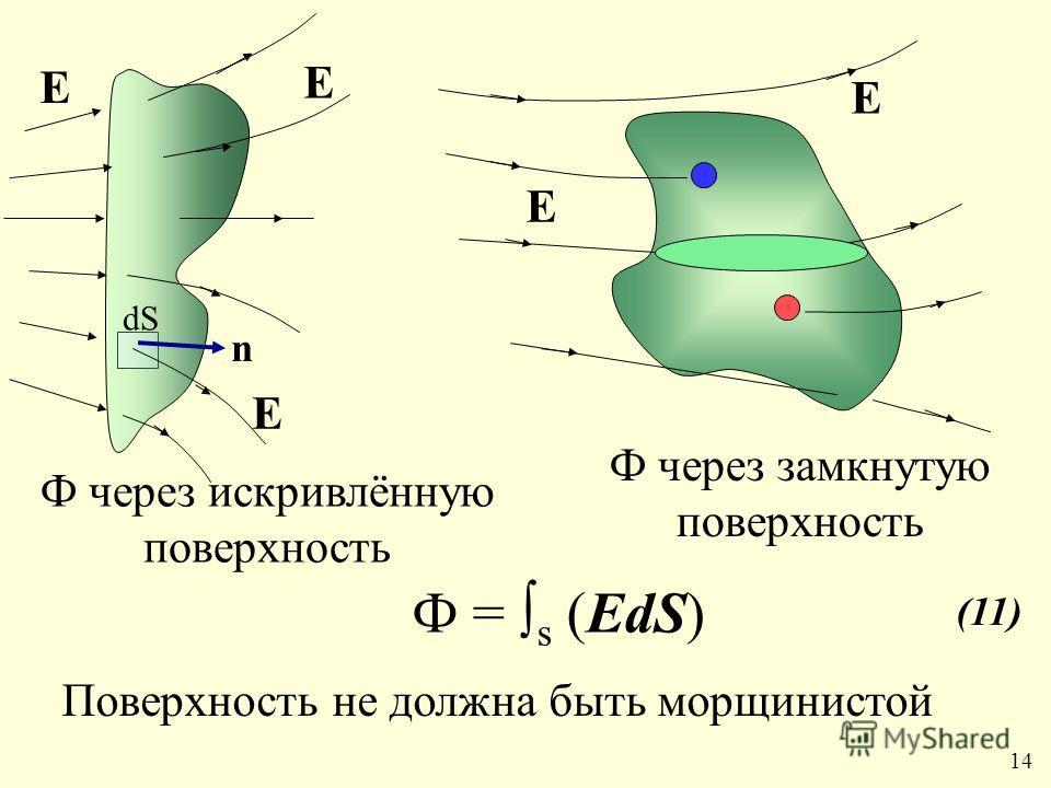 dS n Е Е Е Ф через искривлённую поверхность Ф = s (ЕdS) Ф через замкнутую поверхность Поверхность не должна быть морщинистой (11) 1414 Е Е