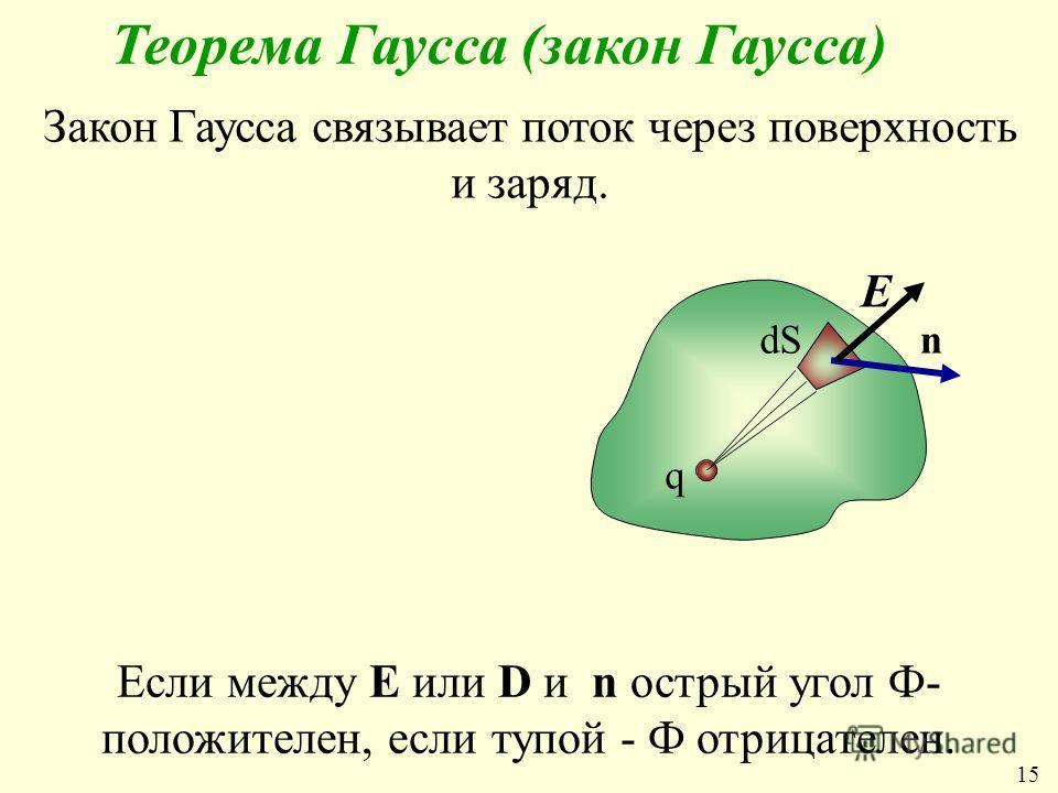 Теорема Гаусса (закон Гаусса) Закон Гаусса связывает поток через поверхность и заряд. q ndS Е Если между Е или D и n острый угол Ф- положителен, если тупой - Ф отрицателен. 1515