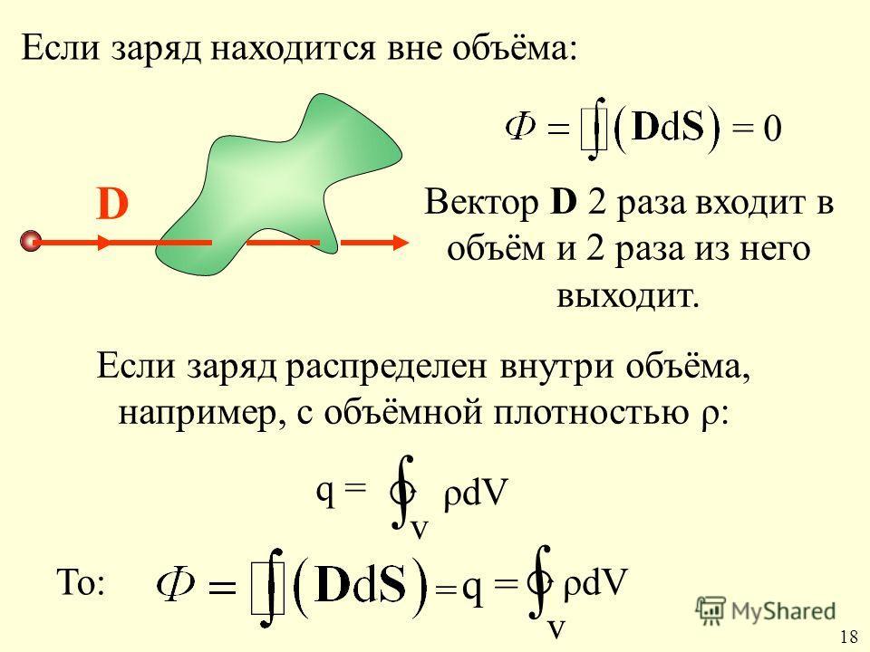 Если заряд находится вне объёма: D = 0 Вектор D 2 раза входит в объём и 2 раза из него выходит. Если заряд распределен внутри объёма, например, с объёмной плотностью ρ: q = ρdV v q = ρdV = То: v 1818