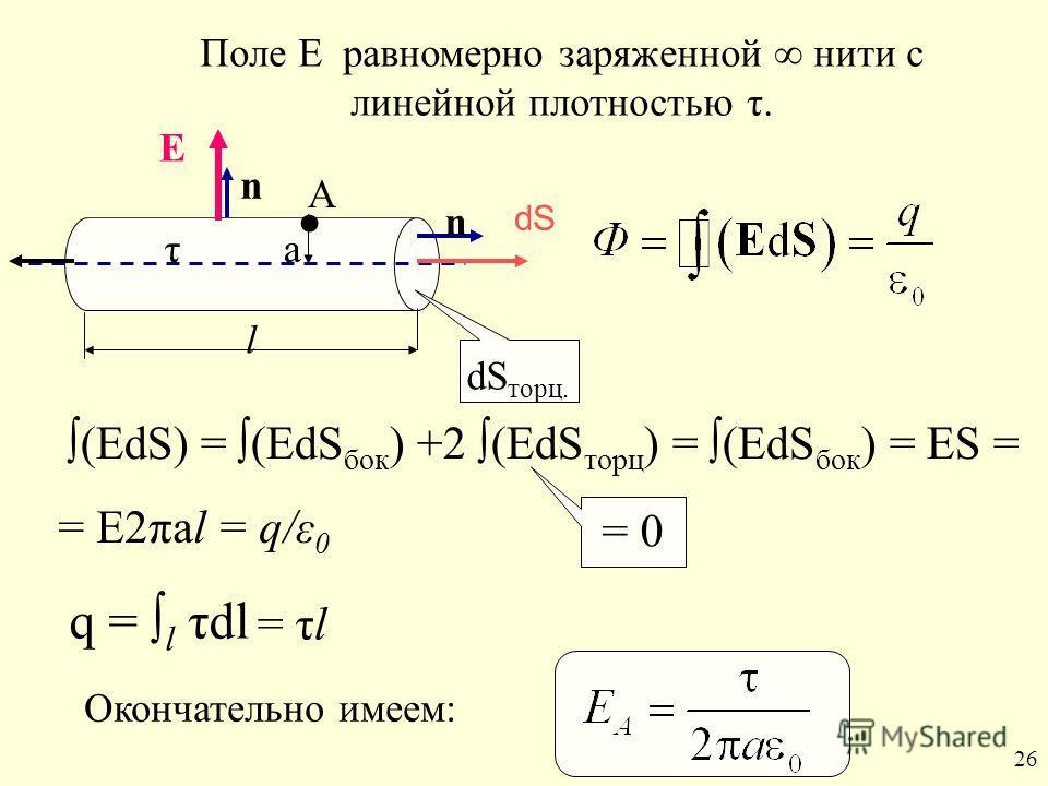 Поле Е равномерно заряженной нити с линейной плотностью τ. (EdS) = (EdS бок ) +2 (EdS торц ) = (EdS бок ) = ES = = Е2πаl = q/ε 0 q = l τdl = τl Окончательно имеем: = 0 26 τ А а Е n n dS торц. l dS