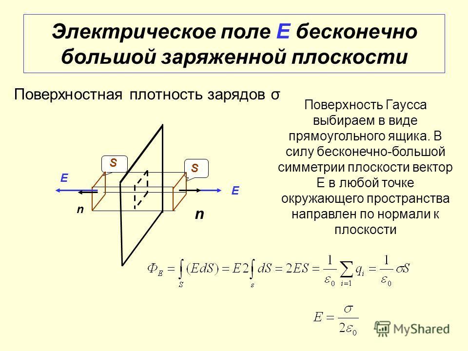 Электрическое поле Е бесконечно большой заряженной плоскости Поверхностная плотность зарядов σ Поверхность Гаусса выбираем в виде прямоугольного ящика. В силу бесконечно-большой симметрии плоскости вектор Е в любой точке окружающего пространства напр