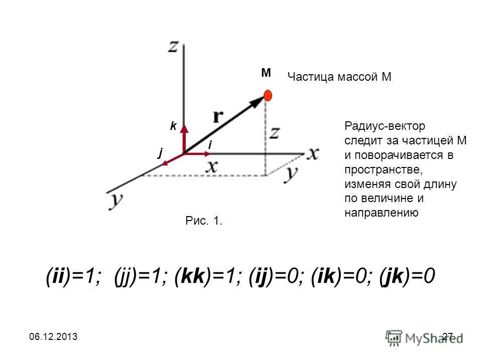 06.12.201327 (ii)=1; (jj)=1; (kk)=1; (ij)=0; (ik)=0; (jk)=0 Рис. 1. k i j M Частица массой М Радиус-вектор следит за частицей М и поворачивается в пространстве, изменяя свой длину по величине и направлению