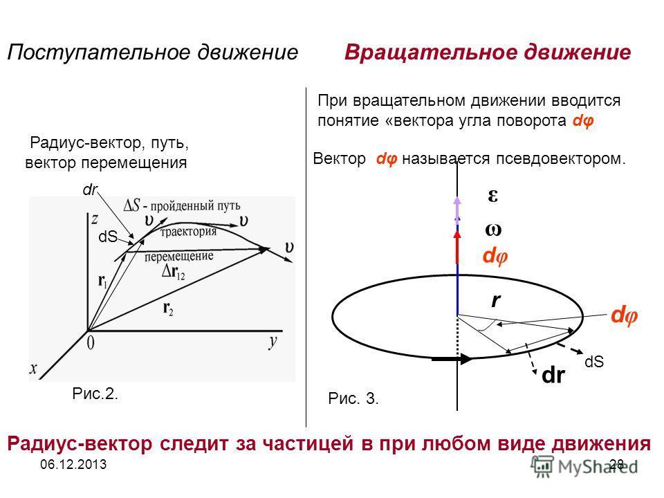 06.12.201328 Рис.2. Радиус-вектор, путь, вектор перемещения Поступательное движениеВращательное движение dφdφ ω ε dr r dφdφ Радиус-вектор следит за частицей в при любом виде движения При вращательном движении вводится понятие «вектора угла поворота d