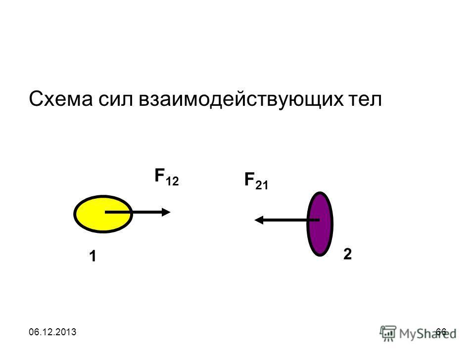 06.12.201366 Схема сил взаимодействующих тел 1 F 12 F 21 2