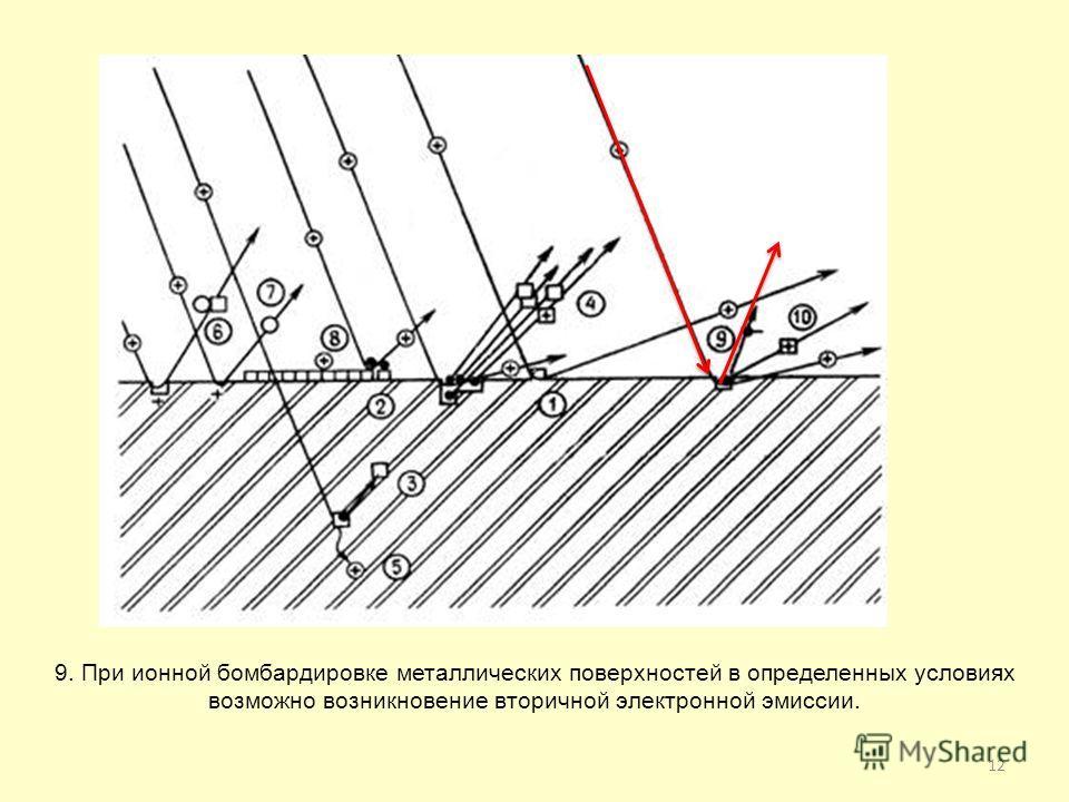 12 9. При ионной бомбардировке металлических поверхностей в определенных условиях возможно возникновение вторичной электронной эмиссии.
