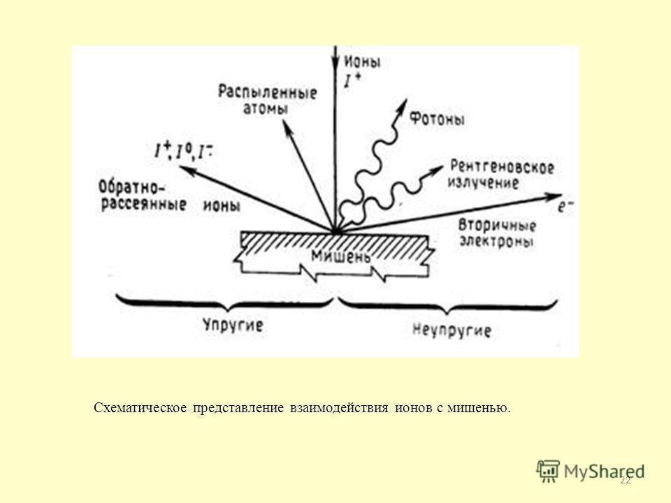 22 Схематическое представление взаимодействия ионов с мишенью.