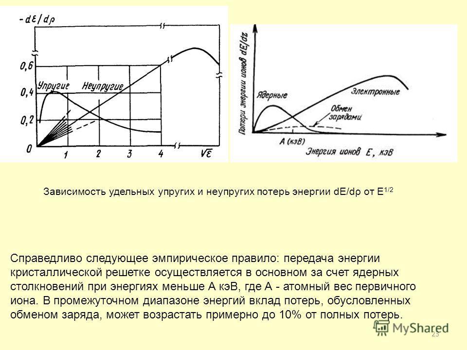 23 Зависимость удельных упругих и неупругих потерь энергии dE/dρ от E 1/2 Справедливо следующее эмпирическое правило: передача энергии кристаллической решетке осуществляется в основном за счет ядерных столкновений при энергиях меньше А кэВ, где А - а
