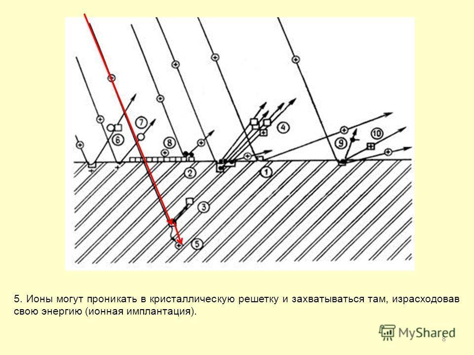 8 5. Ионы могут проникать в кристаллическую решетку и захватываться там, израсходовав свою энергию (ионная имплантация).