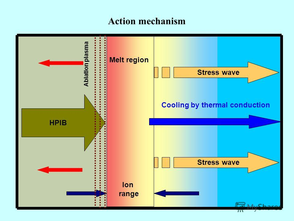 11 Action mechanism A HPIB Cooling by thermal conduction Melt region Ion range Ablation plasma Stress wave