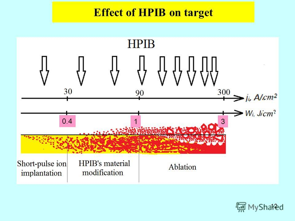 Effect of HPIB on target 12 0.4 13