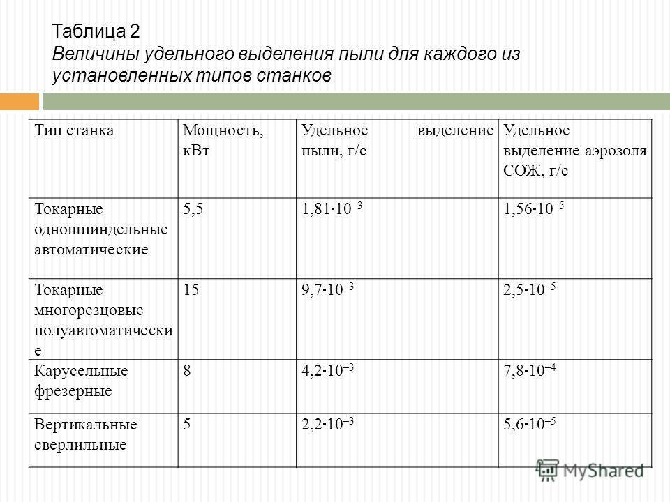 Таблица 2 Величины удельного выделения пыли для каждого из установленных типов станков Тип станкаМощность, кВт Удельное выделение пыли, г/с Удельное выделение аэрозоля СОЖ, г/с Токарные одношпиндельные автоматические 5,5 1,81 10 –3 1,56 10 –5 Токарны