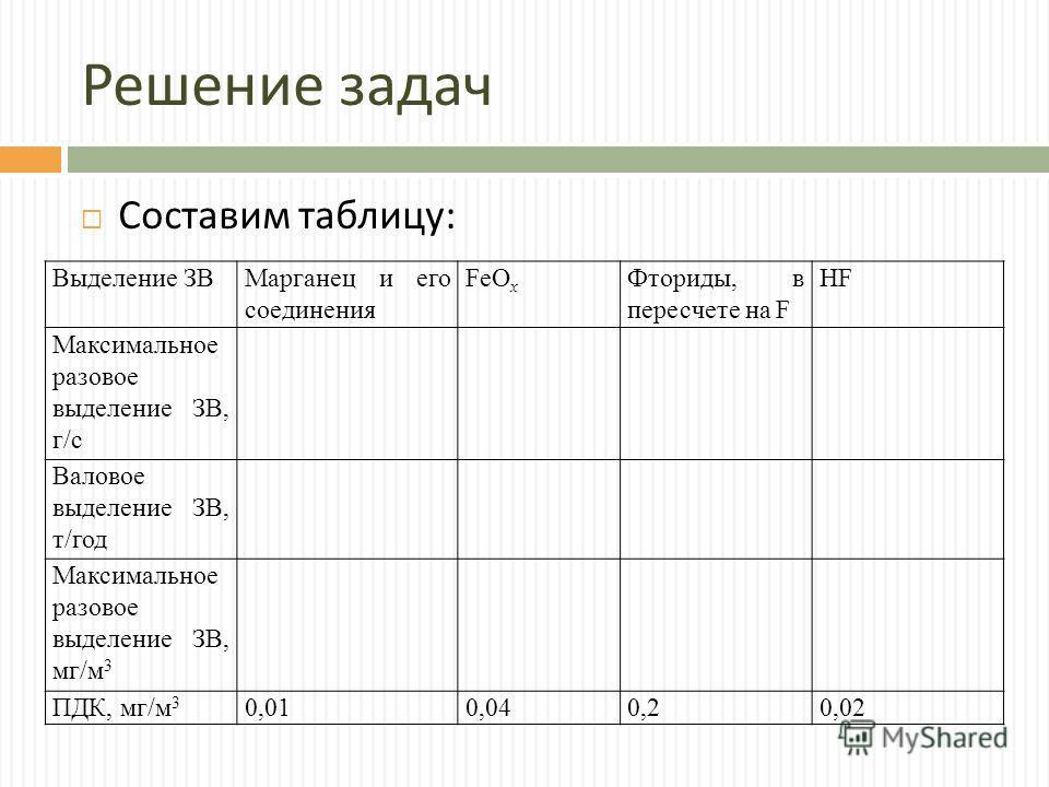 Решение задач Составим таблицу : Выделение ЗВМарганец и его соединения FeO x Фториды, в пересчете на F HF Максимальное разовое выделение ЗВ, г/c Валовое выделение ЗВ, т/год Максимальное разовое выделение ЗВ, мг/м 3 ПДК, мг/м 3 0,010,040,20,02