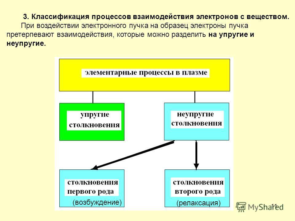 11 3. Классификация процессов взаимодействия электронов с веществом. При воздействии электронного пучка на образец электроны пучка претерпевают взаимодействия, которые можно разделить на упругие и неупругие. (возбуждение) (релаксация)