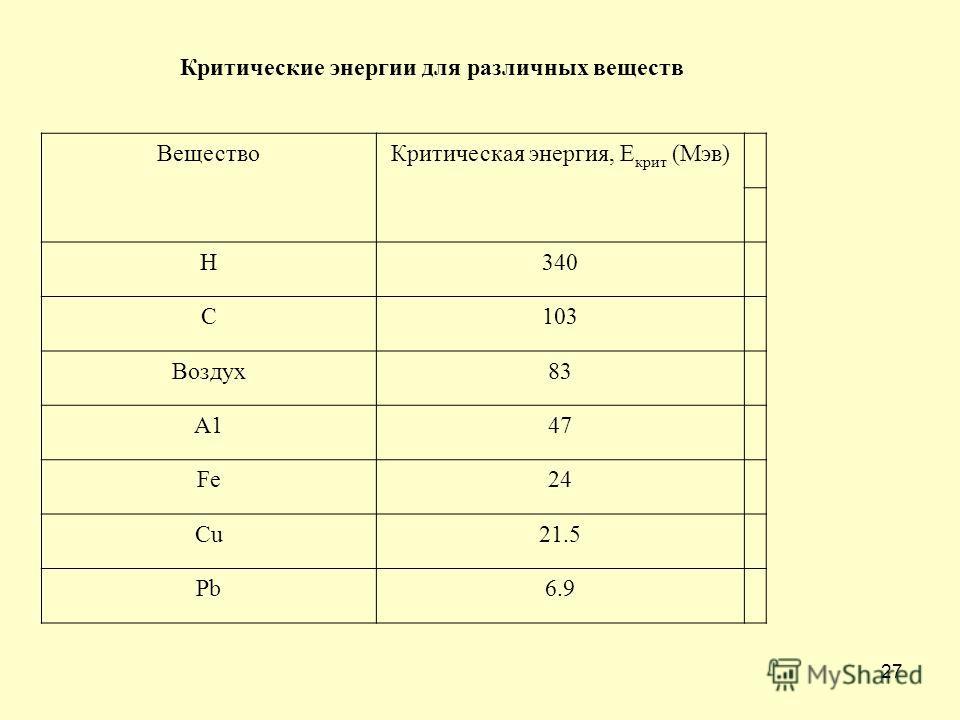27 Критические энергии для различных веществ ВеществоКритическая энергия, Е крит (Мэв) Н340 С103 Воздух83 А147 Fe24 Сu21.5 Рb6.9