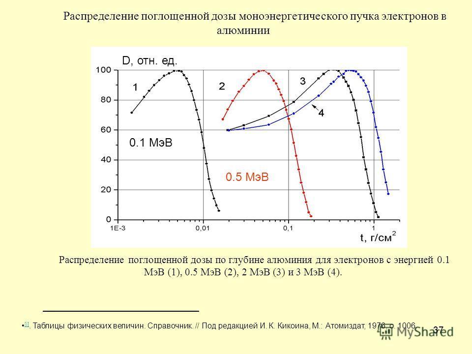 37 Распределение поглощенной дозы моноэнергетического пучка электронов в алюминии Распределение поглощенной дозы по глубине алюминия для электронов с энергией 0.1 МэВ (1), 0.5 МэВ (2), 2 МэВ (3) и 3 МэВ (4). [i]. Таблицы физических величин. Справочни