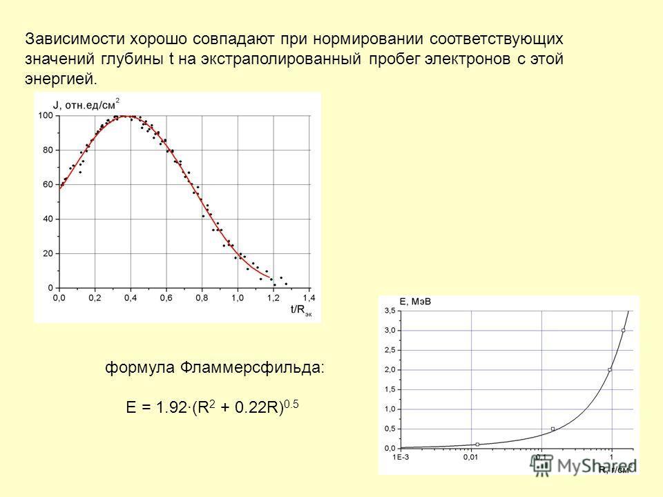 38 Зависимости хорошо совпадают при нормировании соответствующих значений глубины t на экстраполированный пробег электронов с этой энергией. формула Фламмерсфильда: E = 1.92(R 2 + 0.22R) 0.5