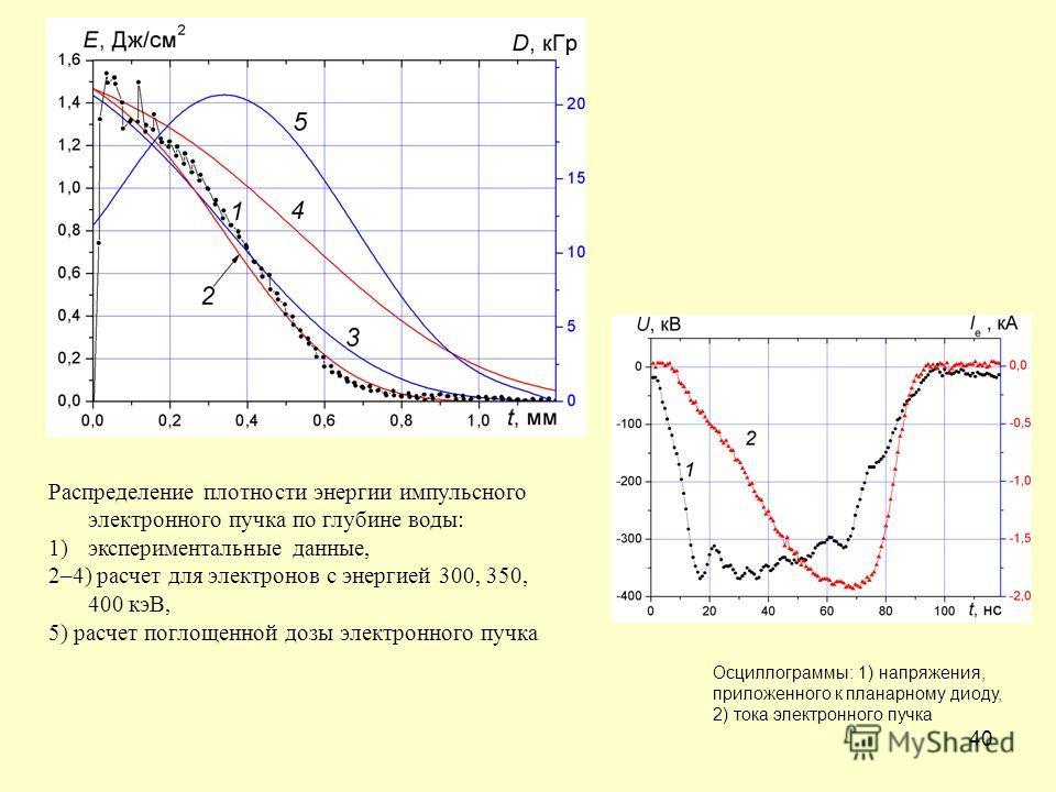 40 Распределение плотности энергии импульсного электронного пучка по глубине воды: 1)экспериментальные данные, 2–4) расчет для электронов с энергией 300, 350, 400 кэВ, 5) расчет поглощенной дозы электронного пучка Осциллограммы: 1) напряжения, прилож
