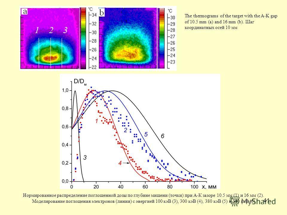 41 Нормированное распределение поглощенной дозы по глубине мишени (точки) при А-К зазоре 10.5 мм (1) и 16 мм (2). Моделирование поглощения электронов (линии) с энергией 100 кэВ (3), 300 кэВ (4), 380 кэВ (5) и 500 кэВ (6) The thermograms of the target