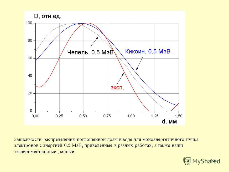 42 Зависимости распределения поглощенной дозы в воде для моноэнергетичного пучка электронов с энергией 0.5 МэВ, приведенные в разных работах, а также наши экспериментальные данные.