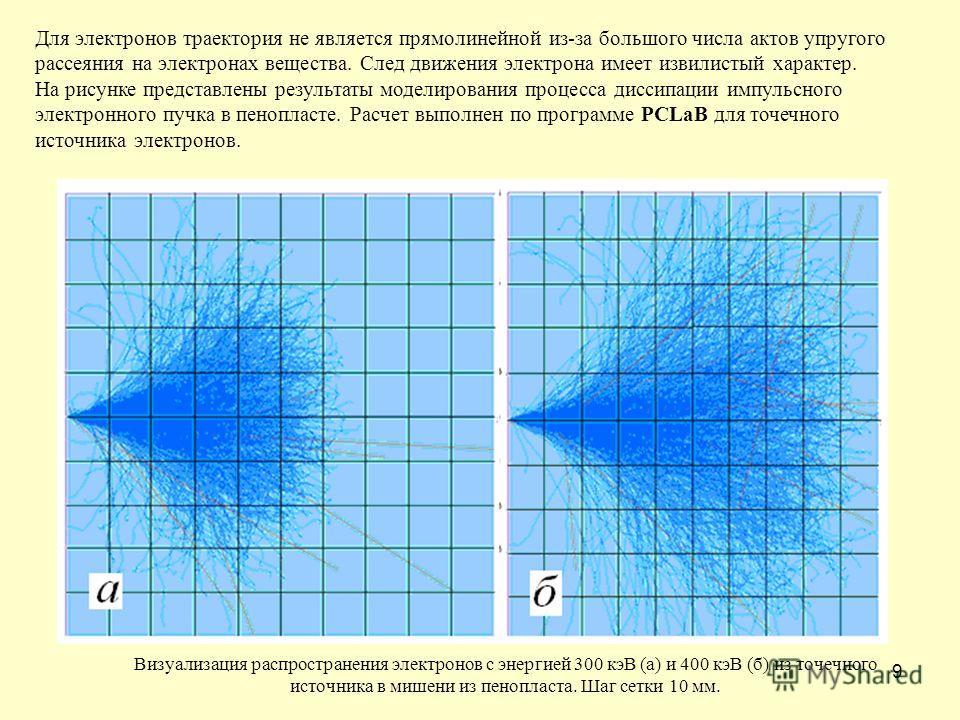 9 Для электронов траектория не является прямолинейной из-за большого числа актов упругого рассеяния на электронах вещества. След движения электрона имеет извилистый характер. На рисунке представлены результаты моделирования процесса диссипации импуль