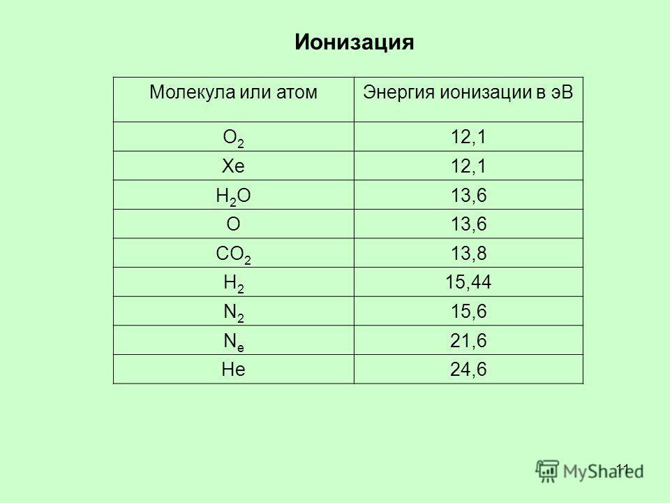 11 Молекула или атомЭнергия ионизации в эВ O2O2 12,1 ХeХe Н2OН2O13,6 О CO 2 13,8 Н2Н2 15,44 N2N2 15,6 NeNe 21,6 He24,6 Ионизация