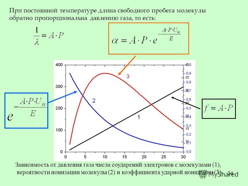 24 При постоянной температуре длина свободного пробега молекулы обратно пропорциональна давлению газа, то есть: Зависимость от давления газа числа соударений электронов с молекулами (1), вероятности ионизации молекулы (2) и коэффициента ударной иониз