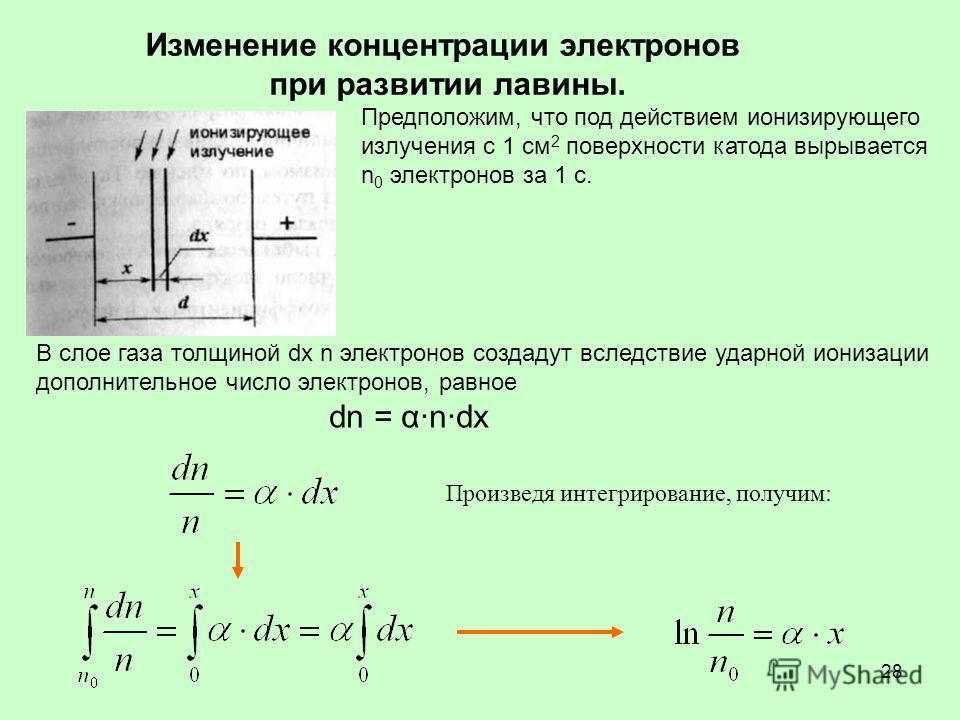 28 Изменение концентрации электронов при развитии лавины. Предположим, что под действием ионизирующего излучения с 1 см 2 поверхности катода вырывается n 0 электронов за 1 с. В слое газа толщиной dx n электронов создадут вследствие ударной ионизации
