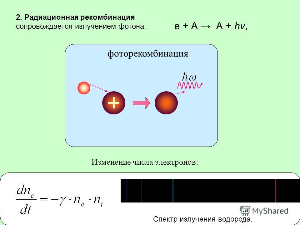 Изменение числа электронов: фоторекомбинация 2. Радиационная рекомбинация сопровождается излучением фотона. e + А А + hv, Спектр излучения водорода.