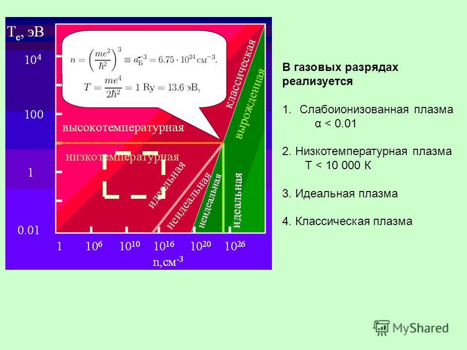В газовых разрядах реализуется 1.Слабоионизованная плазма α < 0.01 2. Низкотемпературная плазма Т < 10 000 К 3. Идеальная плазма 4. Классическая плазма