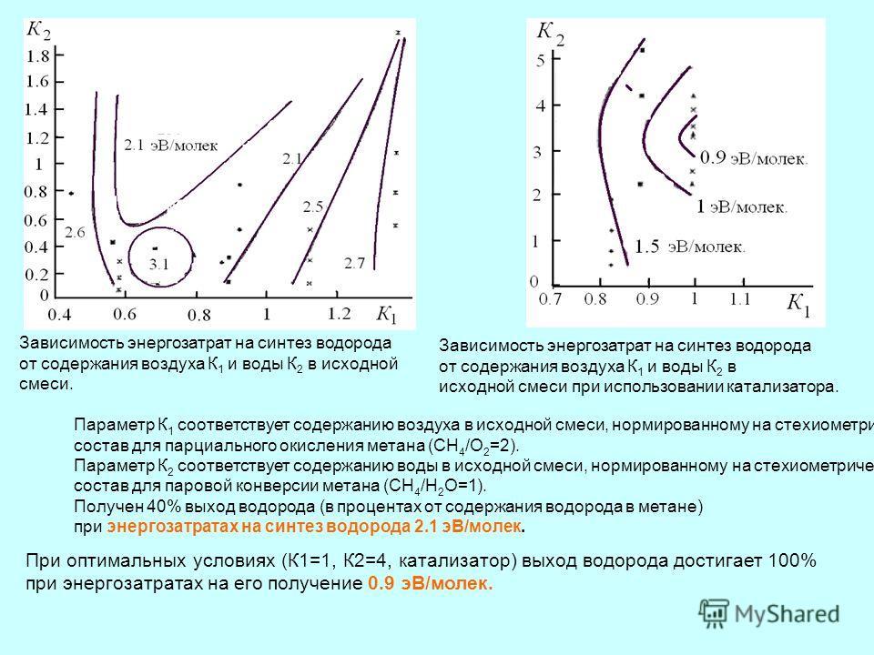 Параметр К 1 соответствует содержанию воздуха в исходной смеси, нормированному на стехиометрический состав для парциального окисления метана (СН 4 /О 2 =2). Параметр К 2 соответствует содержанию воды в исходной смеси, нормированному на стехиометричес