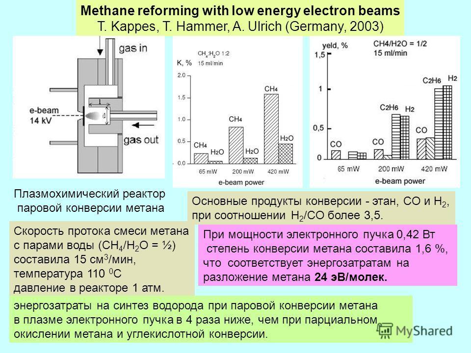 Methane reforming with low energy electron beams T. Kappes, T. Hammer, A. Ulrich (Germany, 2003) Плазмохимический реактор паровой конверсии метана Скорость протока смеси метана с парами воды (CH 4 /H 2 O = ½) составила 15 см 3 /мин, температура 110 0