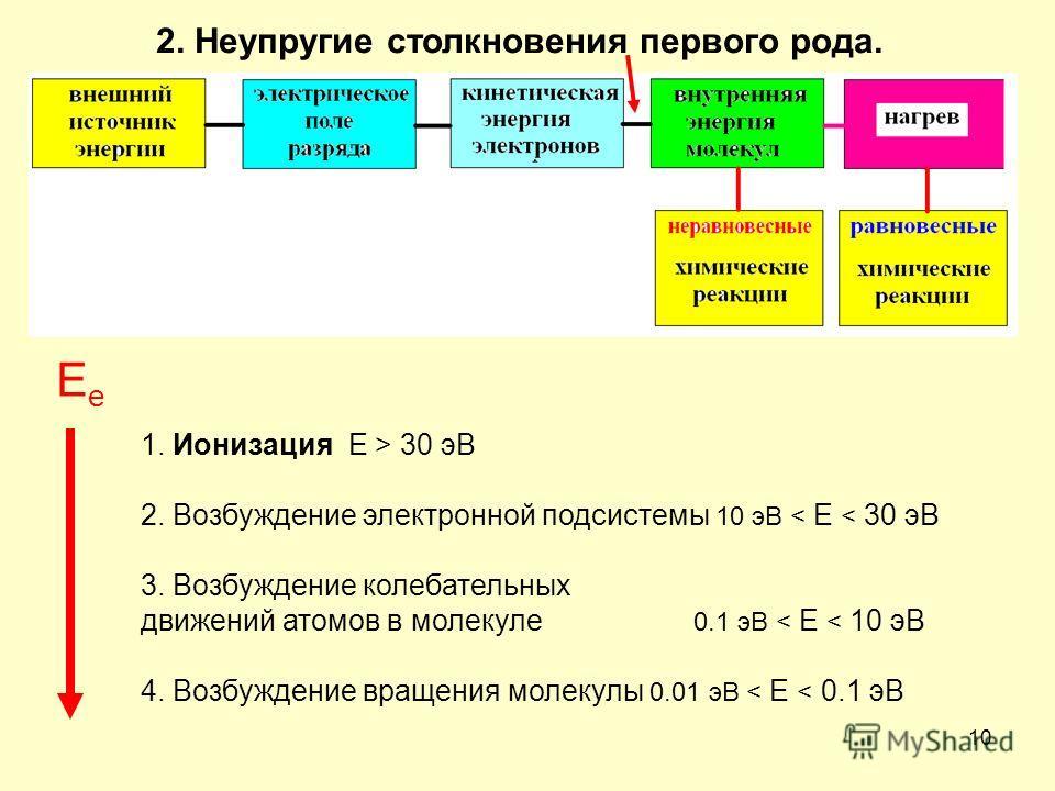 10 2. Неупругие столкновения первого рода. 1. Ионизация E > 30 эВ 2. Возбуждение электронной подсистемы 10 эВ < E < 30 эВ 3. Возбуждение колебательных движений атомов в молекуле 0.1 эВ < E < 10 эВ 4. Возбуждение вращения молекулы 0.01 эВ < E < 0.1 эВ