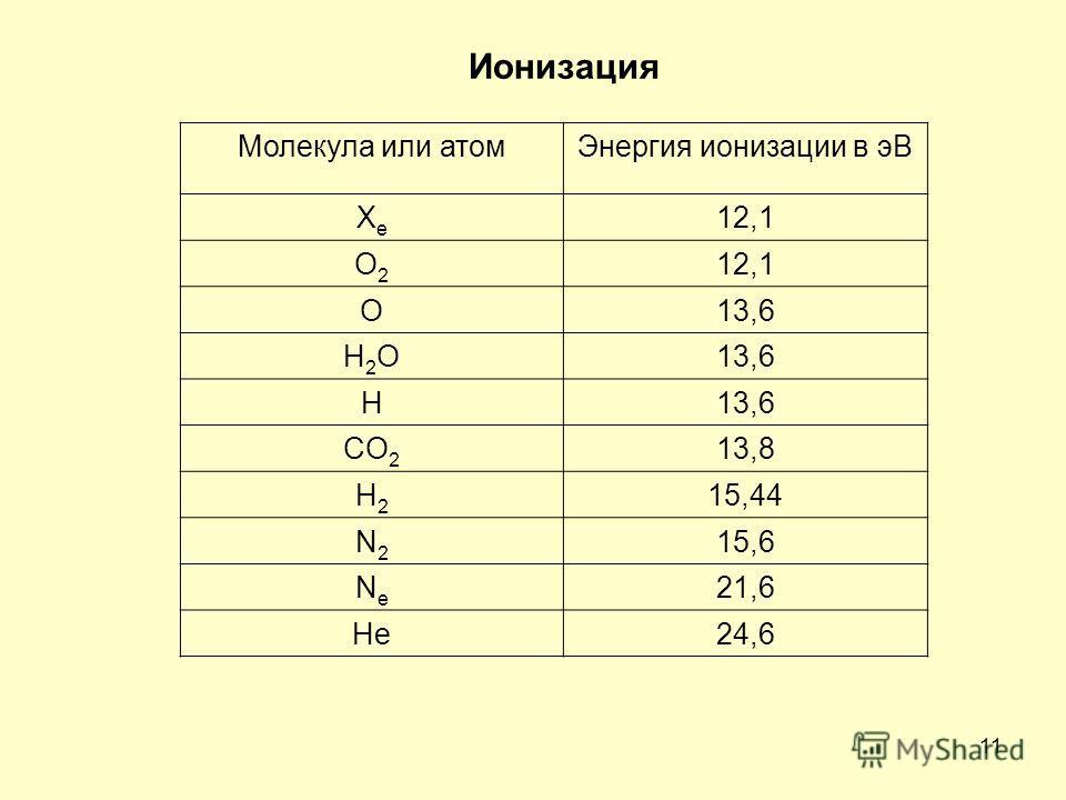 11 Молекула или атомЭнергия ионизации в эВ ХеХе 12,1 O2O2 О13,6 Н2OН2O H CO 2 13,8 Н2Н2 15,44 N2N2 15,6 NeNe 21,6 He24,6 Ионизация