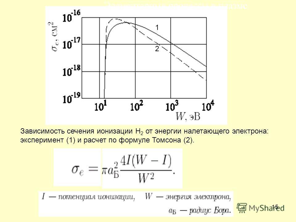 15 Элементарные процессы в плазме Зависимость сечения ионизации H 2 от энергии налетающего электрона: эксперимент (1) и расчет по формуле Томсона (2). 1 2