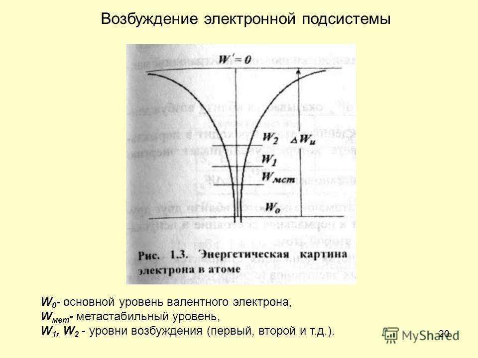 20 Возбуждение электронной подсистемы W 0 - основной уровень валентного электрона, W мет - метастабильный уровень, W 1, W 2 - уровни возбуждения (первый, второй и т.д.).